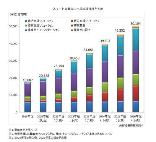 FireShot Capture 054 スマート農業に関する調査を実施(2020年) ニュース・トピックス 市場調査とマーケティングの矢野経済研究所 www.yano .co .jp - 農業コンサルタントの将来性はどう?業界の需要と今後生き残り戦略!